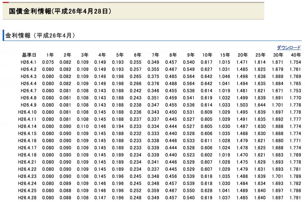 平成26年4月 国債金利情報