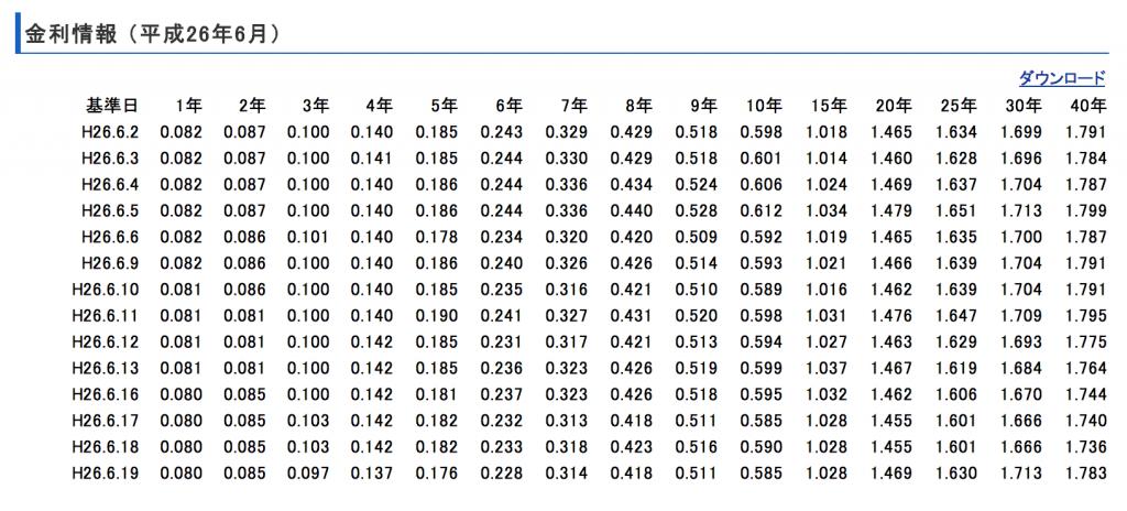 2014年6月国債金利情報