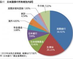日本国債の所有者 住宅ローン借り換えセンターJMPパートナーズ