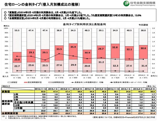 住宅ローン金利タイプ(住宅金融支援機構調べ)