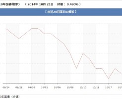 2014.10/10年物国債
